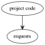Project code is dependent on 3rd party code