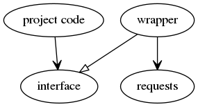 Project code and wrapper depend on interface, breaking the dependency